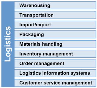 APICS Logistics